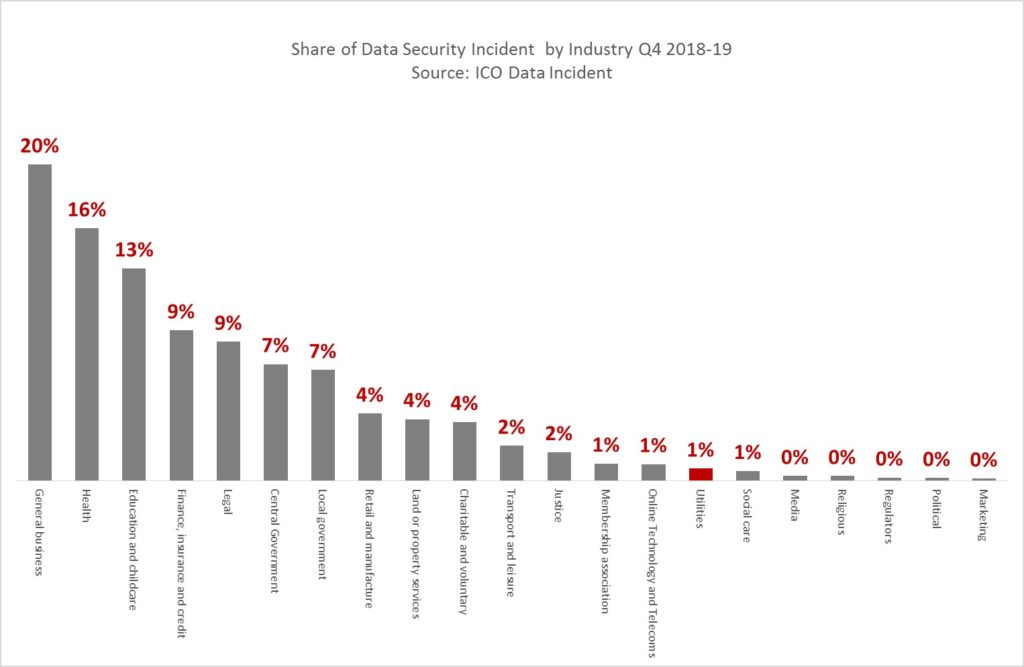 Advent IM Q4 data security incidents by sector